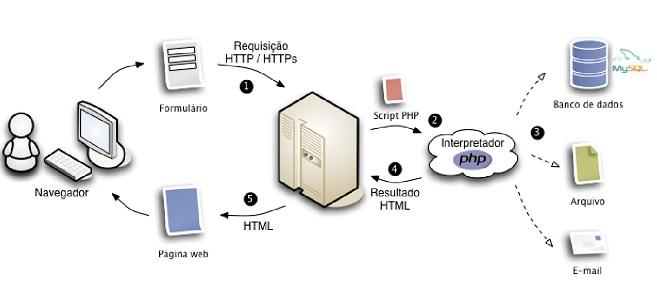 infográfico do funcionamento do servidor PHP